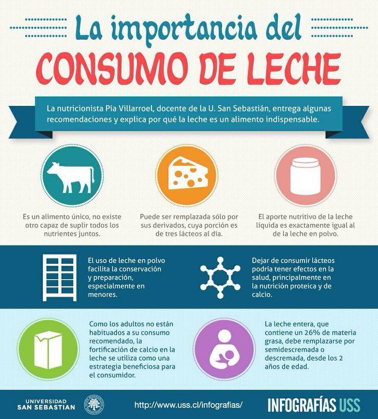 Infografía: la importancia del consumo de leche